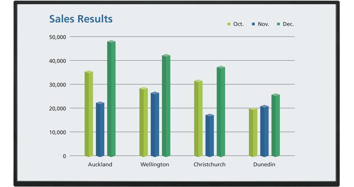 Christchurch irodai összekapcsolás